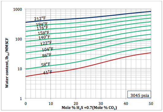 Figure 6b. Sour gas water content as a function of H2S equivalent and temperature at 3045 psia