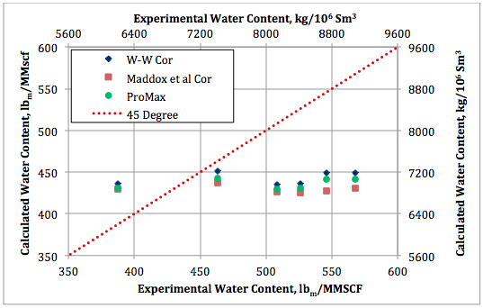 Figure 7. Calculated water content by Wichert and Wichert, Maddox et al., and ProMax against experimental data at 48. 9°C (120°F) and 1380  kPaa (200 psia).