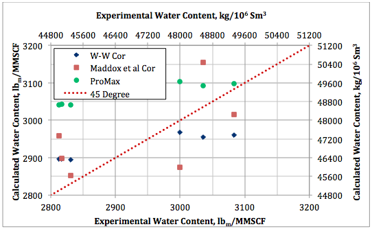 Figure 8. Calculated water content by Wichert and Wichert, Maddox et al., and ProMax against experimental data at 93.3°C (200°F) and 1380  kPaa (200 psia).