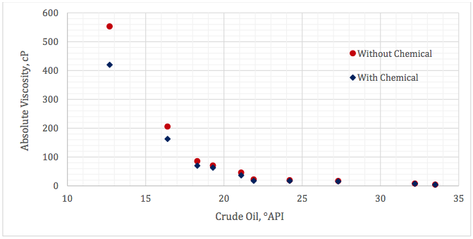 Figure 1. Effect of chemical additive on crude oil absolute viscosity at 50°C (122 °F)
