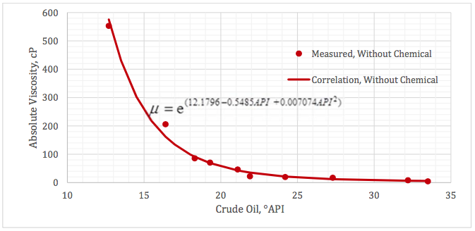 Figure 2. Measured absolute viscosity at 50°C (122 °F) for crude oils without chemical