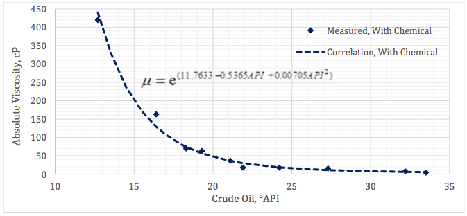 Figure 3. Measured absolute viscosity at 50°C (122 °F) for crude oils with chemical
