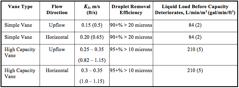 Gas-Liquid Separators Sizing Parameter | Campbell Tip of the