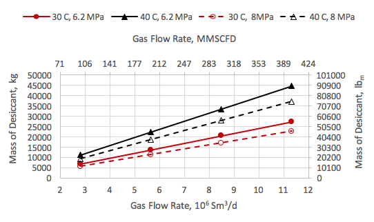 Figure 2. Variation of mass of desiccant with the feed gas rate, pressure and temperature.