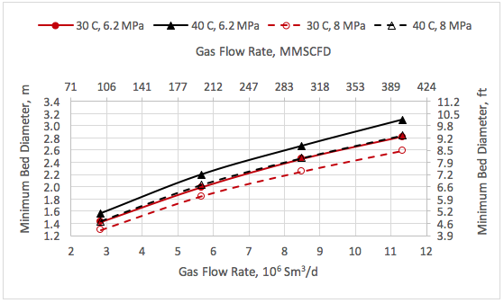 Figure 3. Variation of bed diameter with the feed gas rate, pressure and temperature.