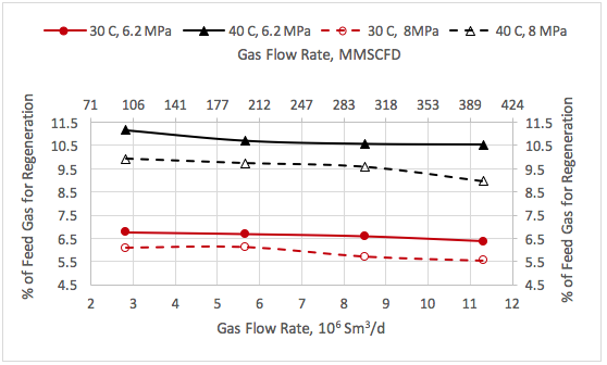 Figure 5. Variation of % feed gas for regeneration with the feed gas rate, pressure and temperature.