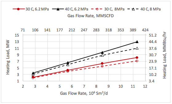 Figure 6. Variation of heating load with the feed gas rate, pressure and temperature.