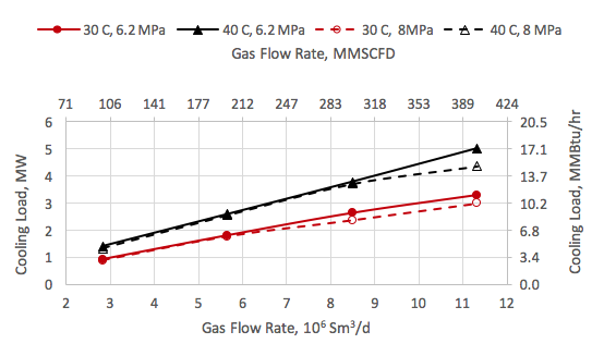 Figure 7. Variation of cooling load with the feed gas rate, pressure and temperature.