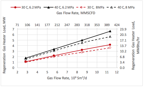 Figure 8. Variation of gas heater load with the feed gas rate, pressure and temperature.