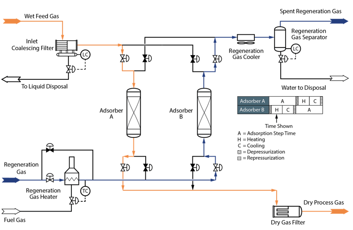Lng Process Flow Diagram
