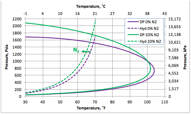 Figure 1. The impact of N2 on the hydrocarbon dew point and hydrate formation curves.