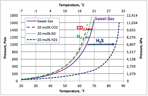 Figure 2. The impact of on non-hydrocarbons on the hydrocarbon hydrate formation curve.