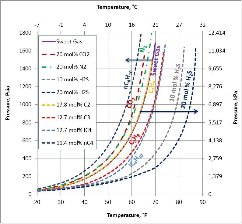 Natural Gas Curve