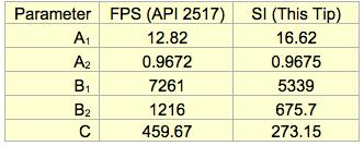 Correlations for Conversion between True and Reid Vapor Pressures