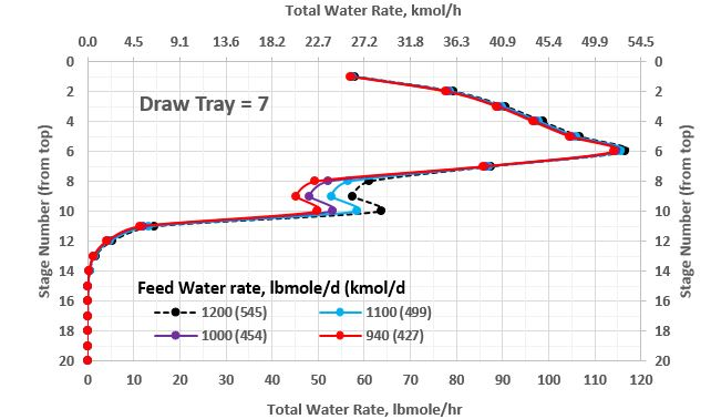Figure 4b. Total water molar rate profile in the stabilizer column with side water-draw at tray 7 as a function water rate in the feed (lower range)