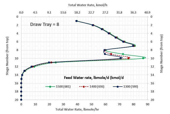 Figure 5. Total water molar rate profile in the stabilizer column with side water-draw at tray 8 as a function water rate in the feed (higher range)