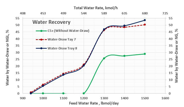 Figure 6. Water recovery (%) as a function of the feed water rate