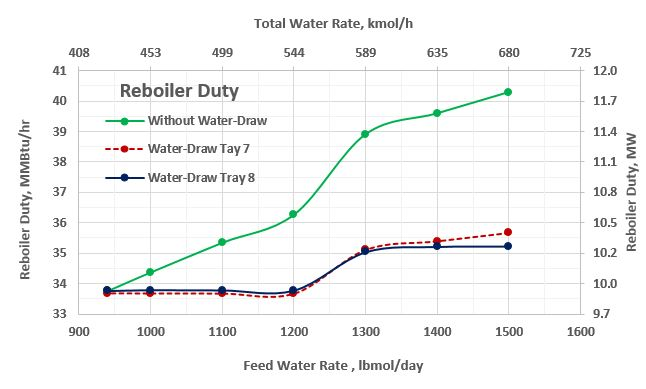 Figure 7. Reboiler duty as a function of the feed water rate