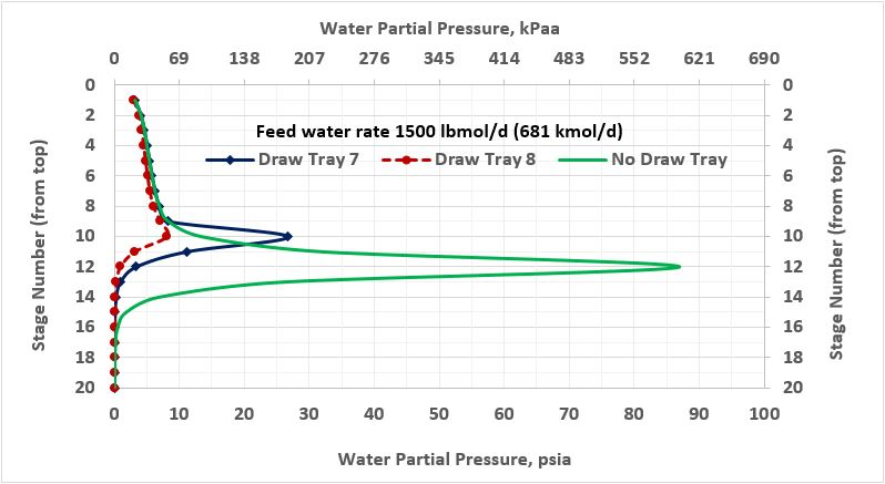 Figure 2b. Water partial pressure profile in the stabilizer column for three cases