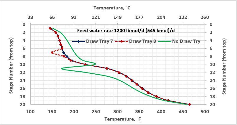 Figure 3a. Temperature profile in the stabilizer column with and without side water-draw tray