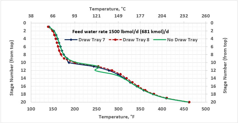 Figure 3b. Temperature profile in the stabilizer column with and without side water-draw tray