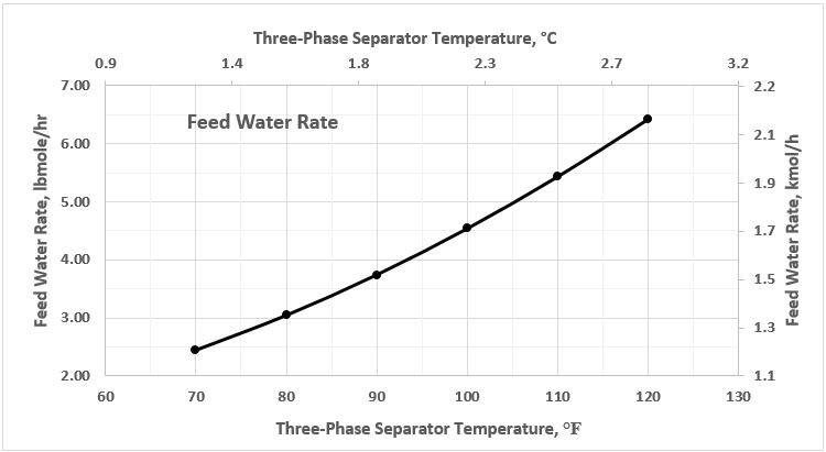 Figure 4. Feed water rate as a function of 3-phase separator temperature