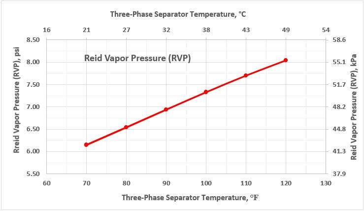 Figure 5. Stabilized condensate RVP as a function of 3-phase separator temperature