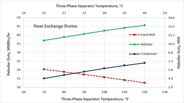 Figure 6. Heat exchange duties as a function of 3-phase separator temperature