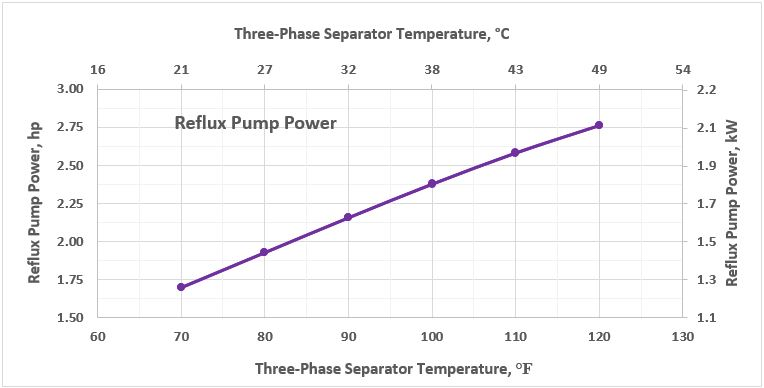 Figure 7. Reflux pump power as a function of 3-phase separator temperature