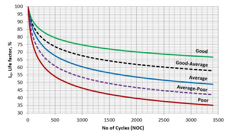 Figure 1. A generic molecular sieve capacity decline curves