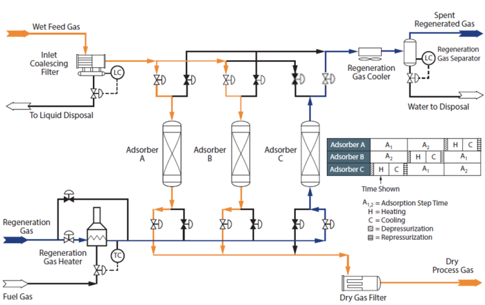 Figure 2. Typical process flow diagram for a 3-tower adsorption dehydration system [3]
