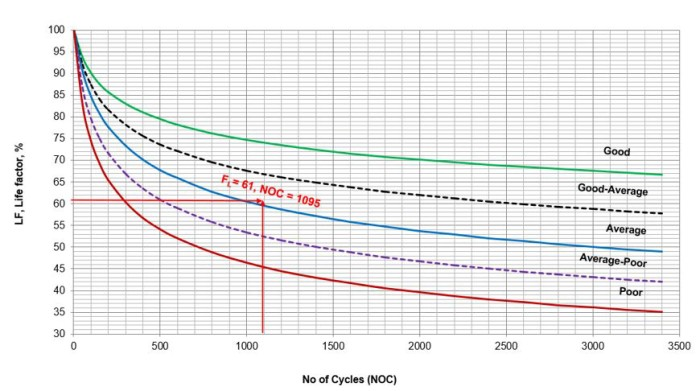 Figure 3. Design condition life factor (LF = 61.0 %) at NOC = 1095