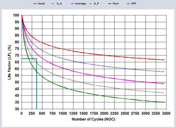Figure 4. Performance test run (PTR) life factor (LF = 67.5%, NOC = 365)