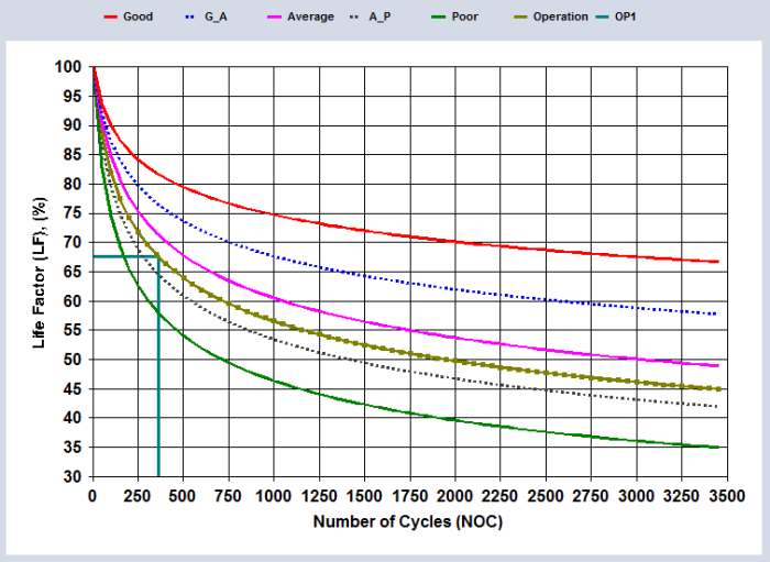 Figure 5. Projected life factor curve passing through PTR data point