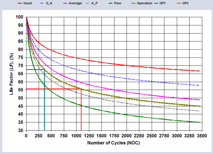Figure 6. Projected life factor at 3 years (NOC = 1095) running at design conditions which gives LF = 55.6 %