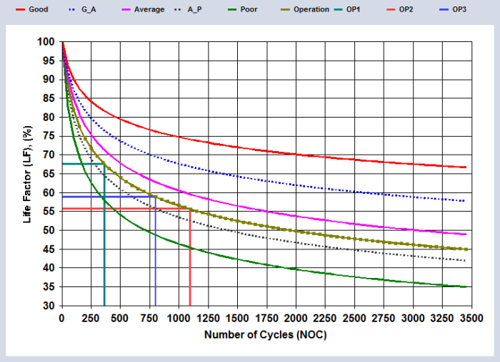 Figure 7. Projected life factor (LF = 58.9%) running at design conditions which gives NOC = 802