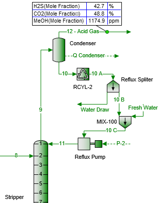 Figure 1. Schematic for replacement of a portion of reflux stream with fresh water