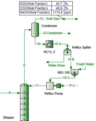 Figura 1. Esquemático para el remplazo de una porción de la corriente de reflujo con agua fresca