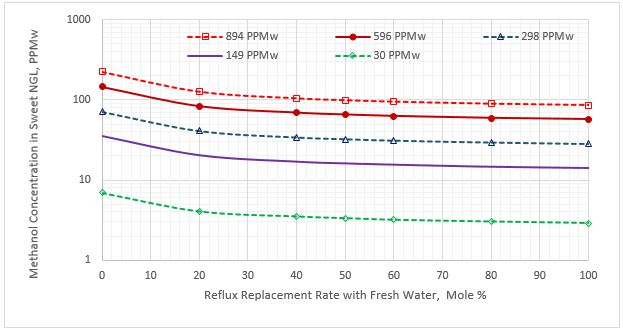 Figure 2. Methanol content in the sweet NGL stream vs reflux rate  replacement for five