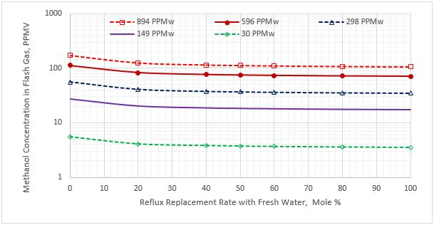Figure 3. Methanol content in the flash gas stream vs reflux rate replacement for five sour NGL methanol concentrations