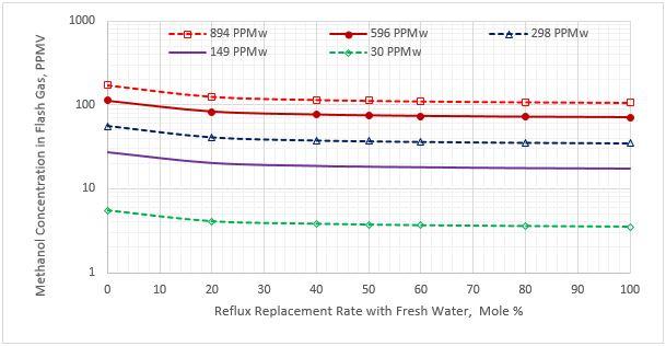 Figura 3. Contenido de metanol en el gas de despojo vs reposición del caudal de reflujo para cinco concentraciones de metanol en el LGN agrio