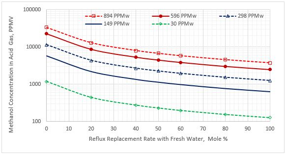 Figura 4. Contenido de metanol en el gas ácido vs reposición del caudal de reflujo para cinco concentraciones de metanol en el LGN agrio