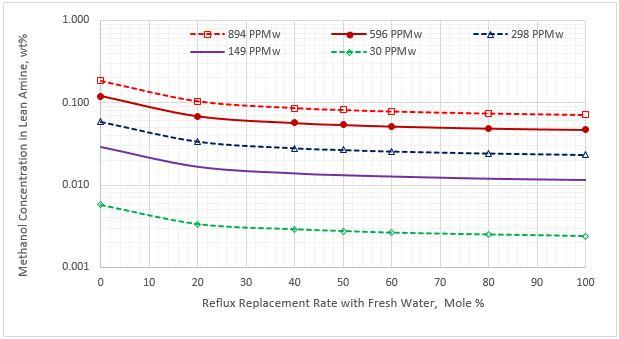 Figura 5. Contenido de metanol en la corriente de amina pobre vs el remplazo de la corriente de reflujo para cinco concentraciones de metanol en el LGN agrio