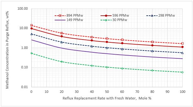Figure 6. Methanol content in the purge reflux stream vs reflux rate replacement for five sour NGL methanol concentrations