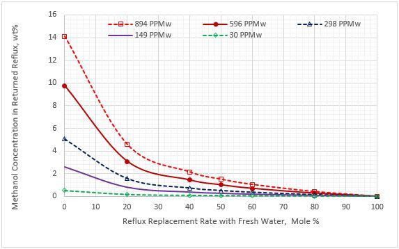 Figura 7. Contenido de metanol en la corriente de reflujo remplazada vs el remplazo de la corriente de reflujo para cinco concentraciones de metanol en el LGN agrio