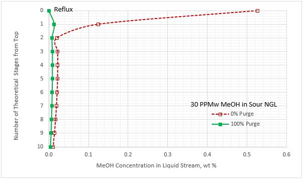Figure 8A. Methanol content profile for liquid stream leaving the stages in the regenerator