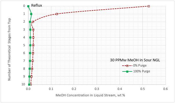 Figura 8A. Perfil del contenido de metanol para la corriente de líquido despojado por etapa del regenerador