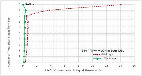 Figura 8B. Perfil del contenido de metanol para la corriente de líquido despojado por etapa del regenerador