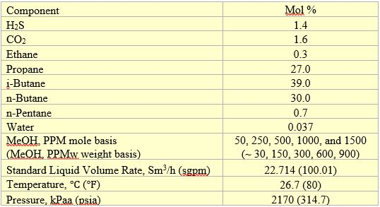 Table 1. Feed composition, volumetric flow rate and conditions