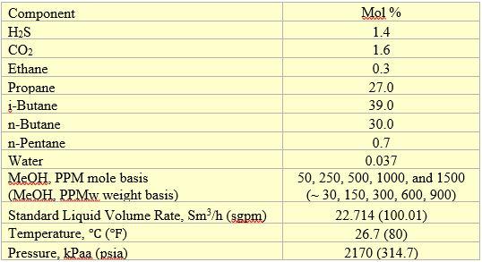Tabla 1. Composición de la alimentación, gasto volumétrico y condiciones